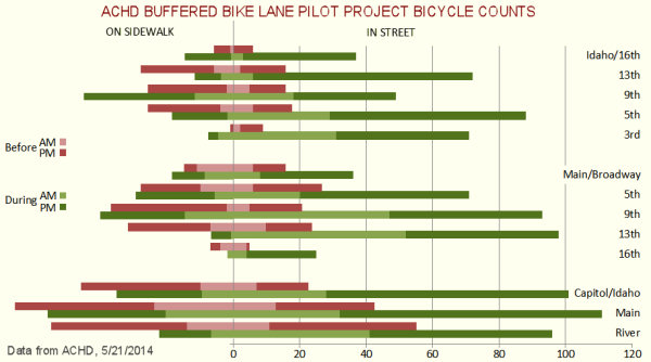 Graph of bicycle counts in ACHD pilot project