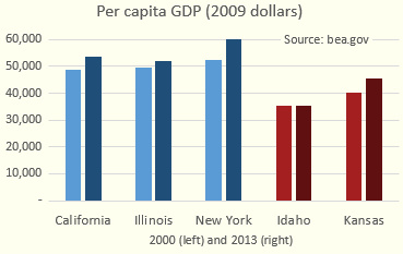 Chart comparing red/blue states' per capita GDP