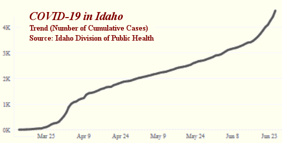 Idaho DHW trend graph, link to source