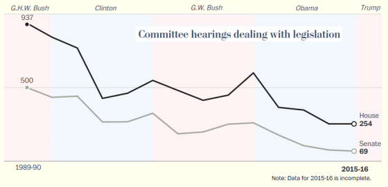 Washington Post/ProPublica datagraphic of Congressional committee hearings