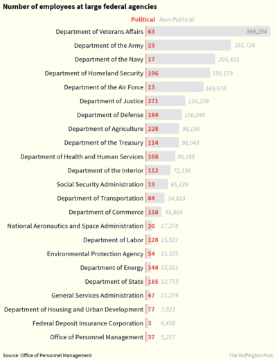 Federal employees by agency datagraphic from The Huffington Post