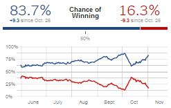 FiveThirtyEight 'Chance of winning' snapshot