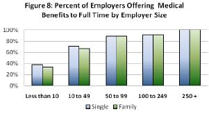 From the IDL study, % of employers offering medical benefits to FT employees, by employer size