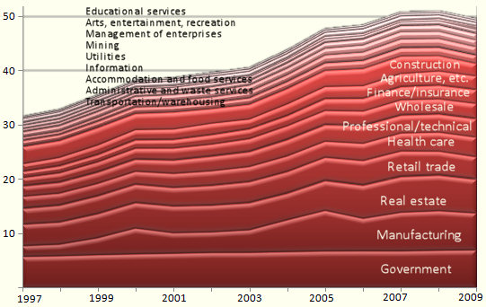Graph of Idaho GDP, by sector, 1997-2009
