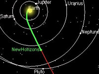 New Horizons tracking graphic, out past Uranus