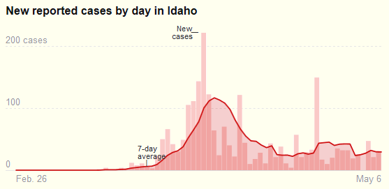 NYT datagraphic, new cases in Idaho