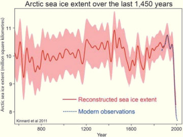 Data graphic of reconstructed Arctic sea ice extent