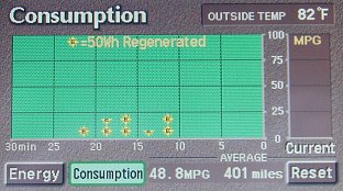 Our Prius' energy consumption display on the way down Bogus Basin Rd.