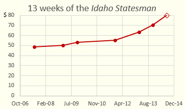 Graph of the subscription price for the Idaho Statesman