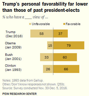 From the Pew Research Center report