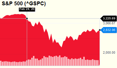 S&P500 over the last few months