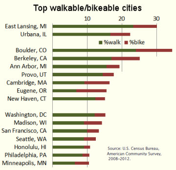 Infographic of cities in top 15 for both walking and cycling