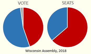 Pie charts of vote share and seats won, Wisconsin Assembly, 2018
